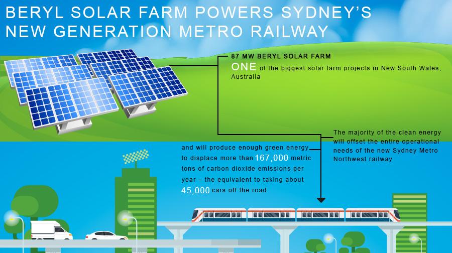 Beryl Solar Farm Powers Sydney's New Generation Metro