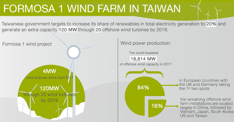 It's Asia's Turn For Offshore Wind Farms - Societe Generale